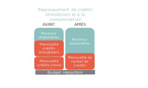 Rachat de crédits immobiliers et consommation